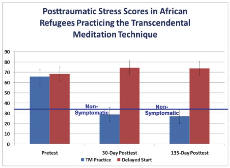 la mt r duit le stress post traumatique chez des r fugi s africains blog meditation. Black Bedroom Furniture Sets. Home Design Ideas